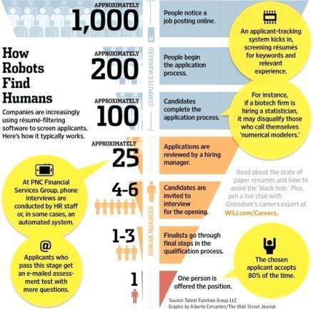 resume-filtering-software-hiring-process-how-robots-find-humans-resume-filtering-software-job-search-guide-how-to-beat-resume-filtering-software.jpg